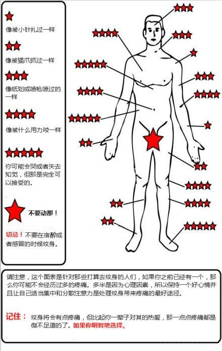 紋彩:紋身疼嗎?各個部位紋身痛感揭秘!